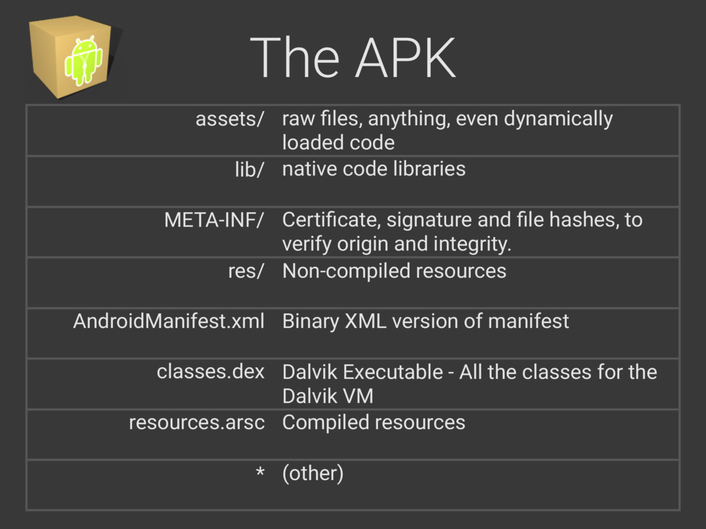 The APK assets/ lib/ META-INF/ res/ AndroidMani...