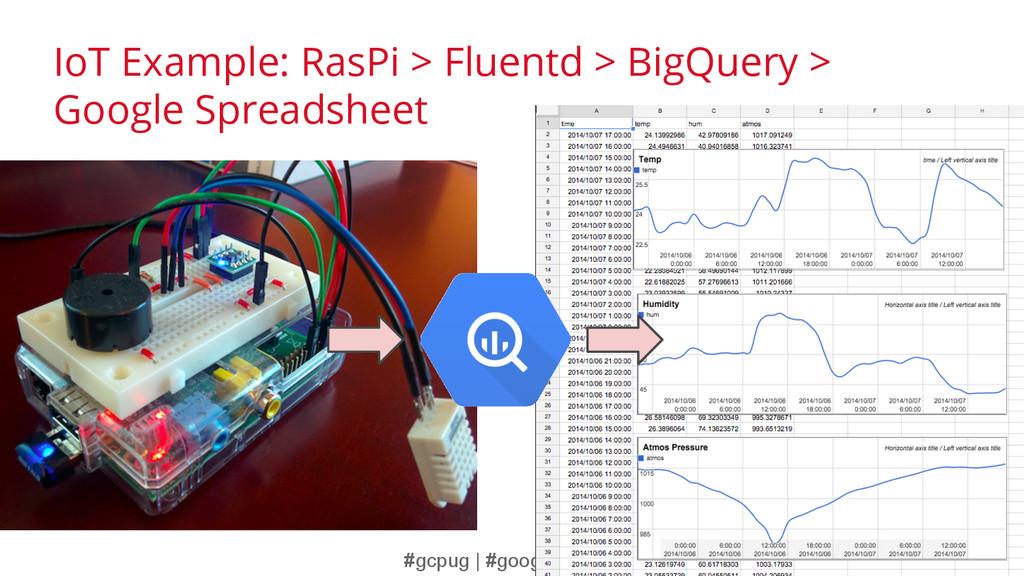 #gcpug | #googlecloud IoT Example: RasPi > Flue...
