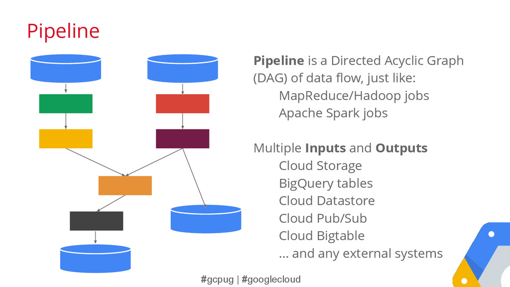 #gcpug | #googlecloud Pipeline is a Directed Ac...