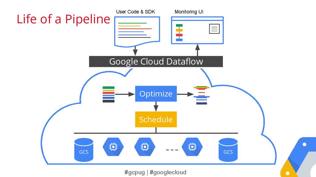 #gcpug | #googlecloud Google Cloud Dataflow Opt...