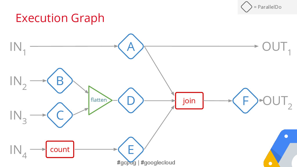 #gcpug | #googlecloud Execution Graph IN 1 IN 2...