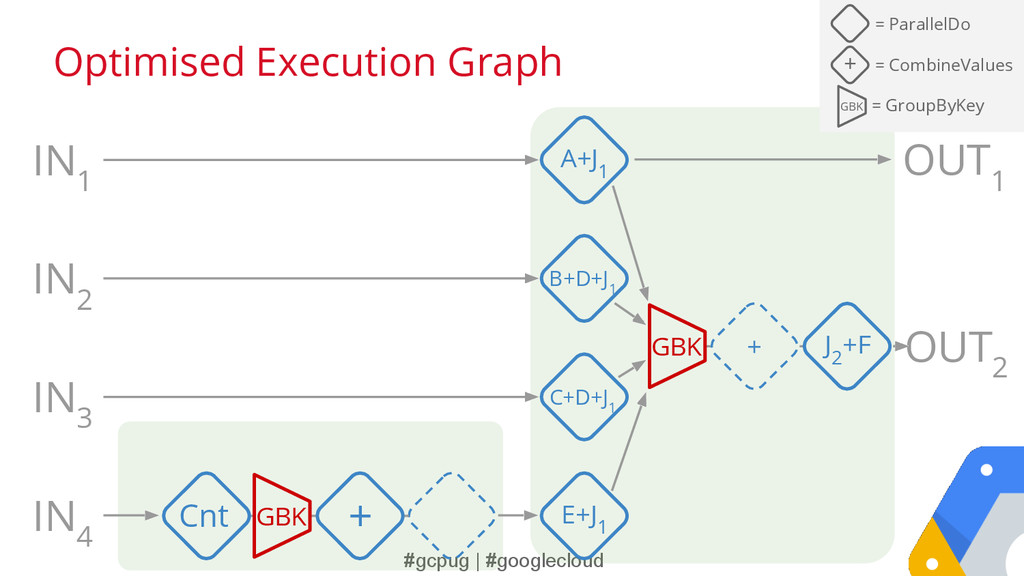 #gcpug | #googlecloud Optimised Execution Graph...