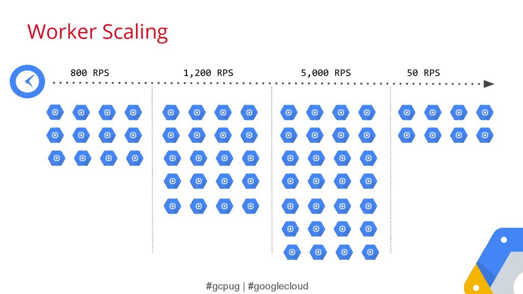 #gcpug | #googlecloud 800 RPS 1,200 RPS 5,000 R...