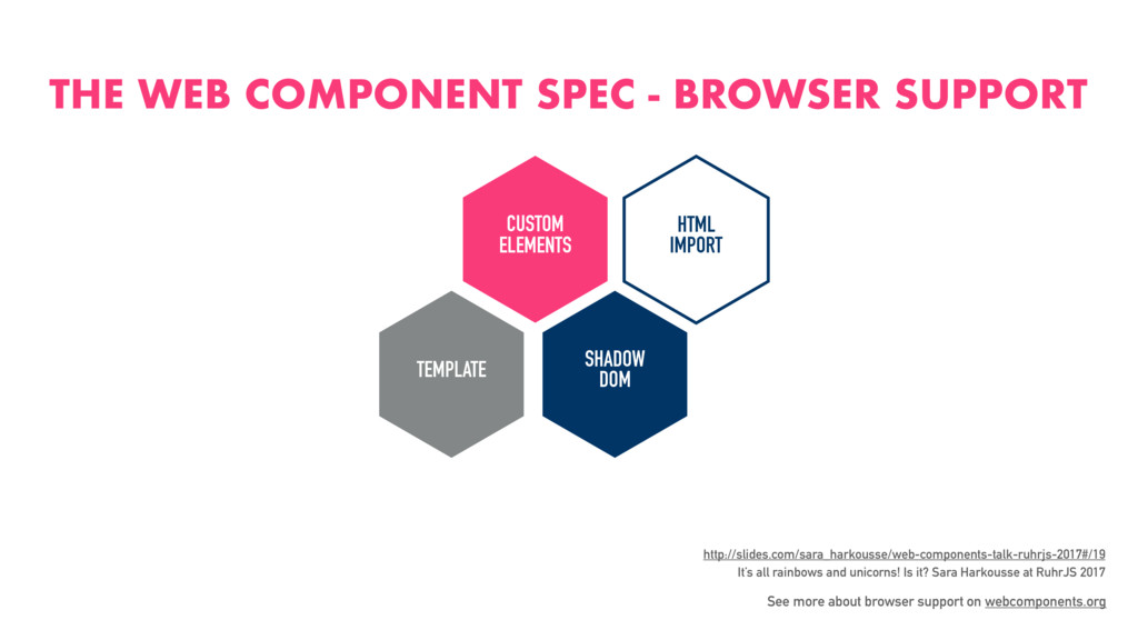 THE WEB COMPONENT SPEC - BROWSER SUPPORT CUSTOM...