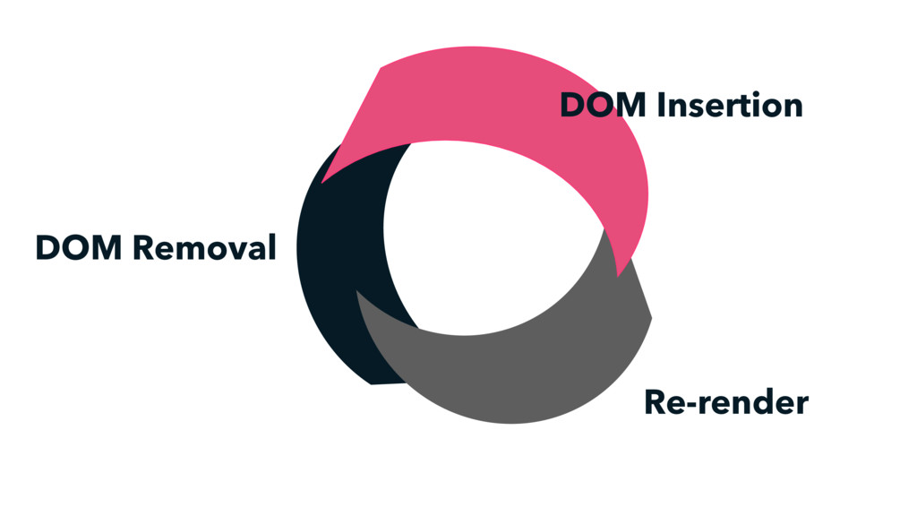 DOM Removal DOM Insertion Re-render