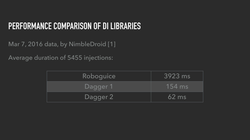 PERFORMANCE COMPARISON OF DI LIBRARIES Mar 7, 2...