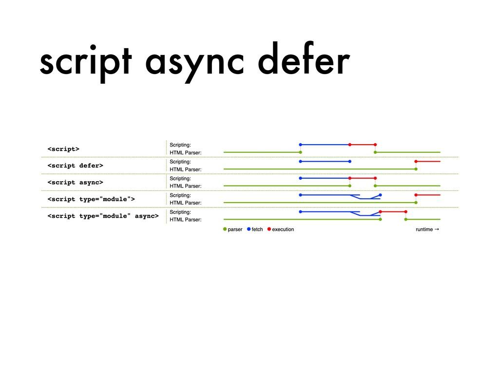 script async defer