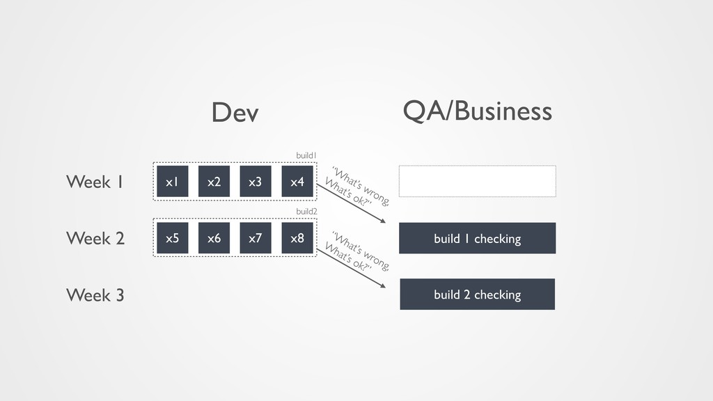 x1 x2 x3 x4 x5 x6 x7 x8 build 1 checking Dev QA...