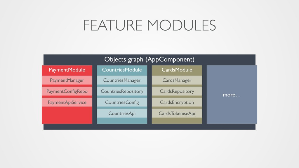 Objects graph (AppComponent) FEATURE MODULES Co...