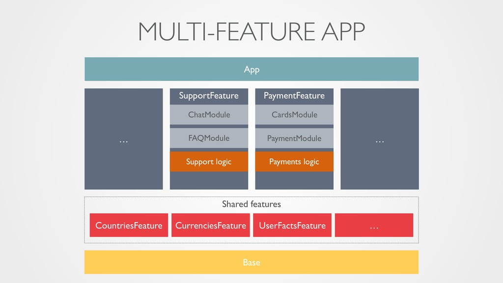 MULTI-FEATURE APP SupportFeature App ChatModule...