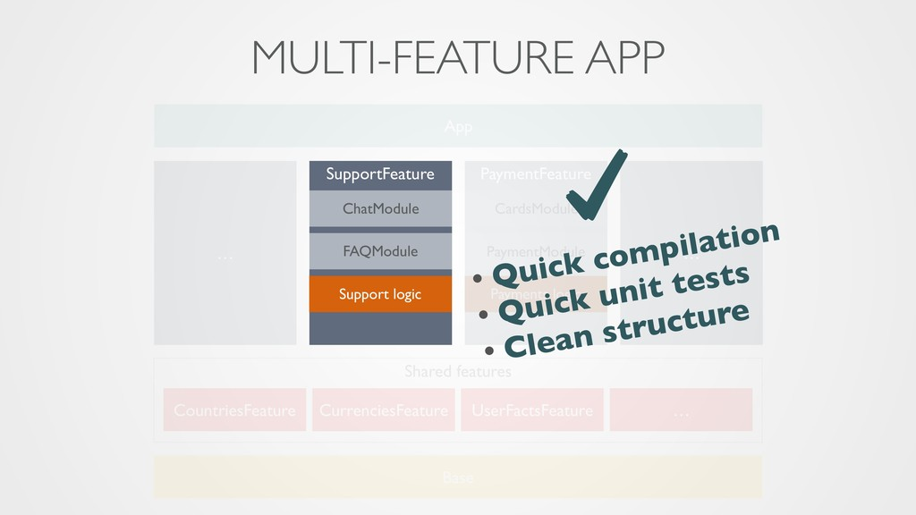 SupportFeature App ChatModule FAQModule Support...