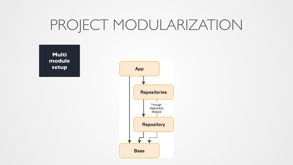 PROJECT MODULARIZATION Multi module setup