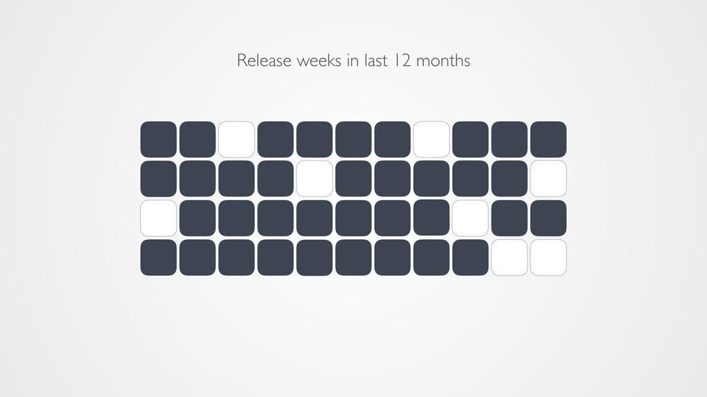 Release weeks in last 12 months