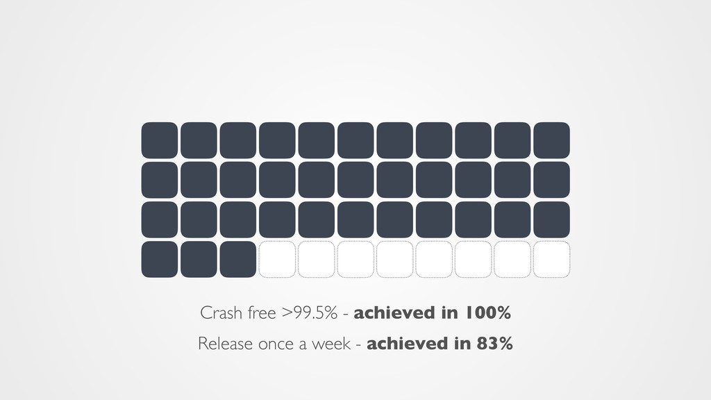 Release once a week - achieved in 83% Crash fre...