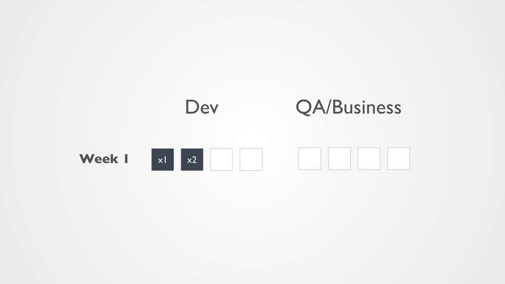Week 1 x1 x2 x1' x2' x1 x2 x1' Dev QA/Business