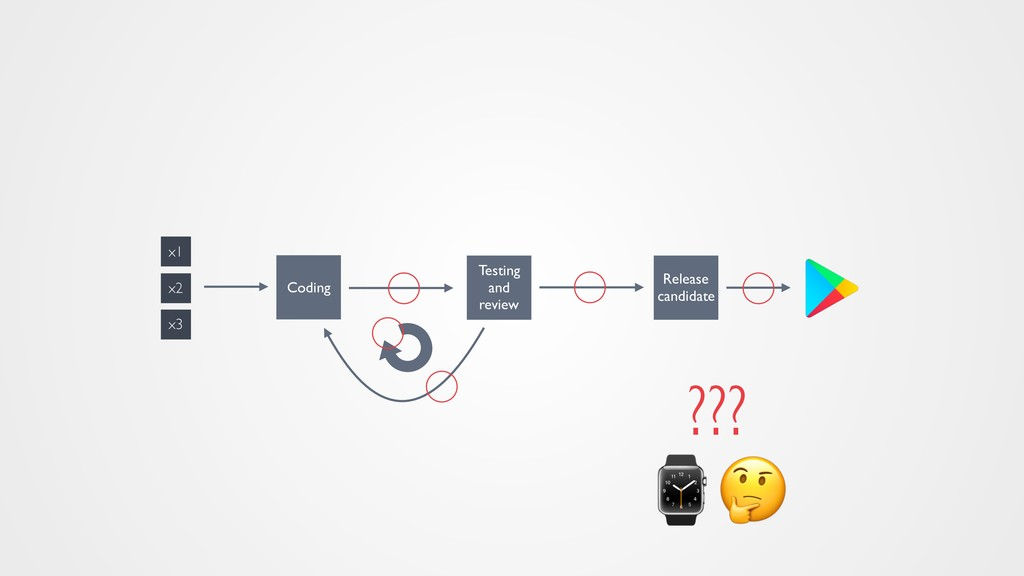 ⌚ ??? Coding Testing and review x2 x3 x1 Releas...