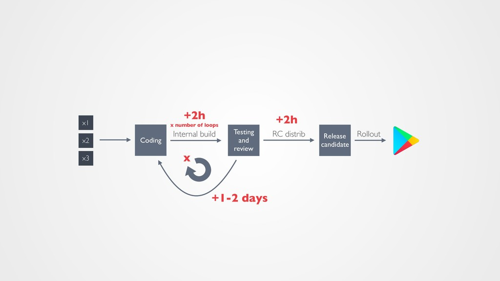 +2h x number of loops +2h Coding Testing and re...