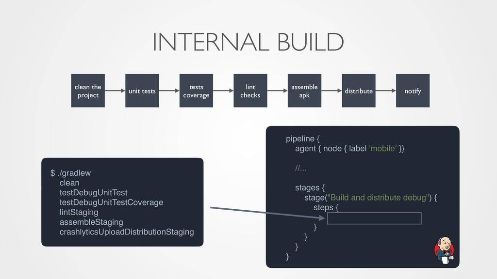 INTERNAL BUILD $ ./gradlew clean testDebugUnitT...