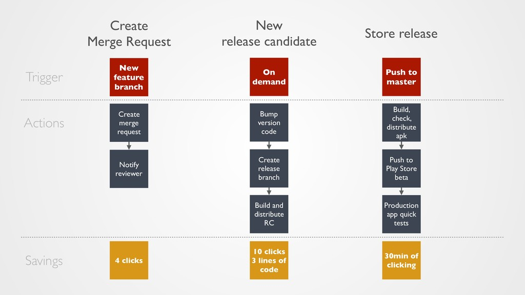New feature branch On demand Create release bra...