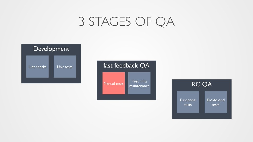 RC QA fast feedback QA Development 3 STAGES OF ...
