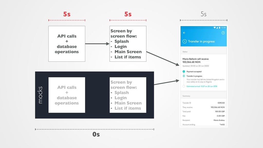 mocks Screen by screen flow: - Splash - Login - ...