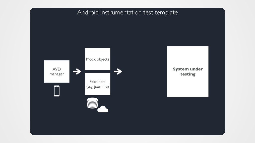 Android instrumentation test template Fake data...
