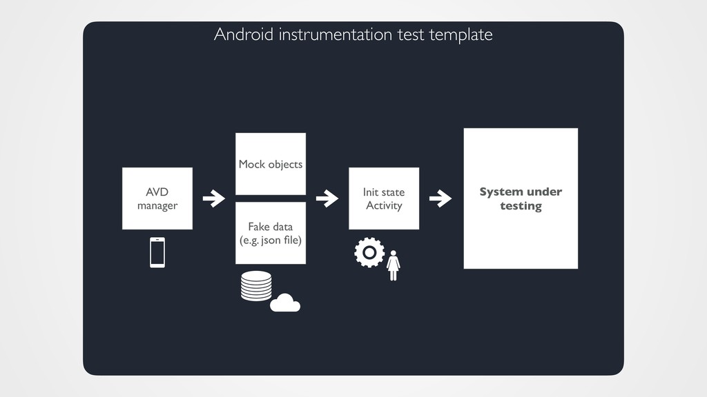 Android instrumentation test template Init stat...