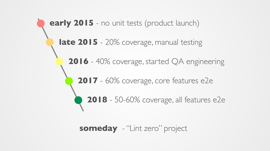 early 2015 - no unit tests (product launch) lat...