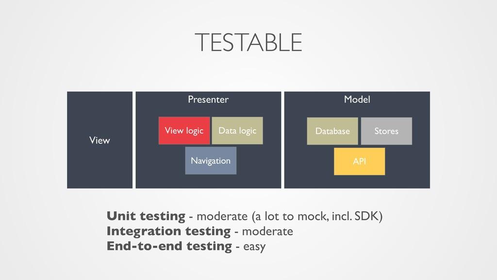 Model Presenter View Database Navigation API Vi...