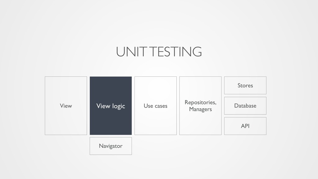 View Stores Navigator API View logic Use cases ...