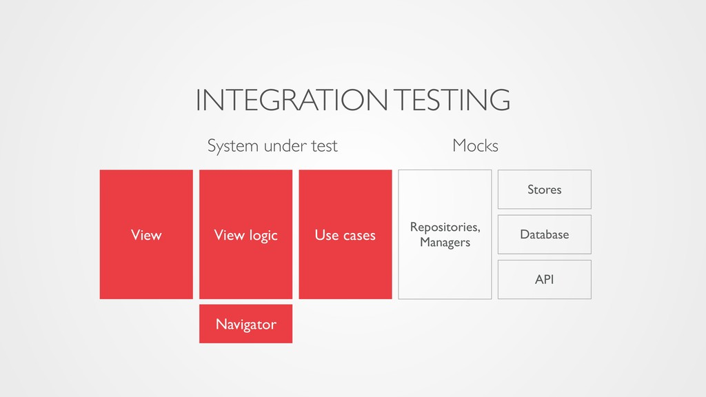 System under test Mocks INTEGRATION TESTING Vie...