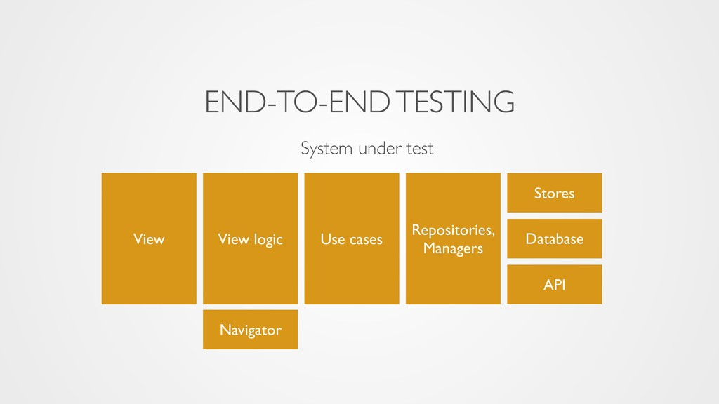 System under test View Stores Navigator API Vie...