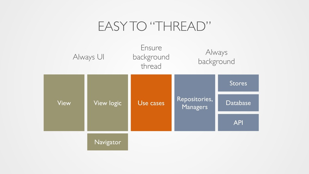 "EASY TO ""THREAD"" Always UI Ensure background th..."