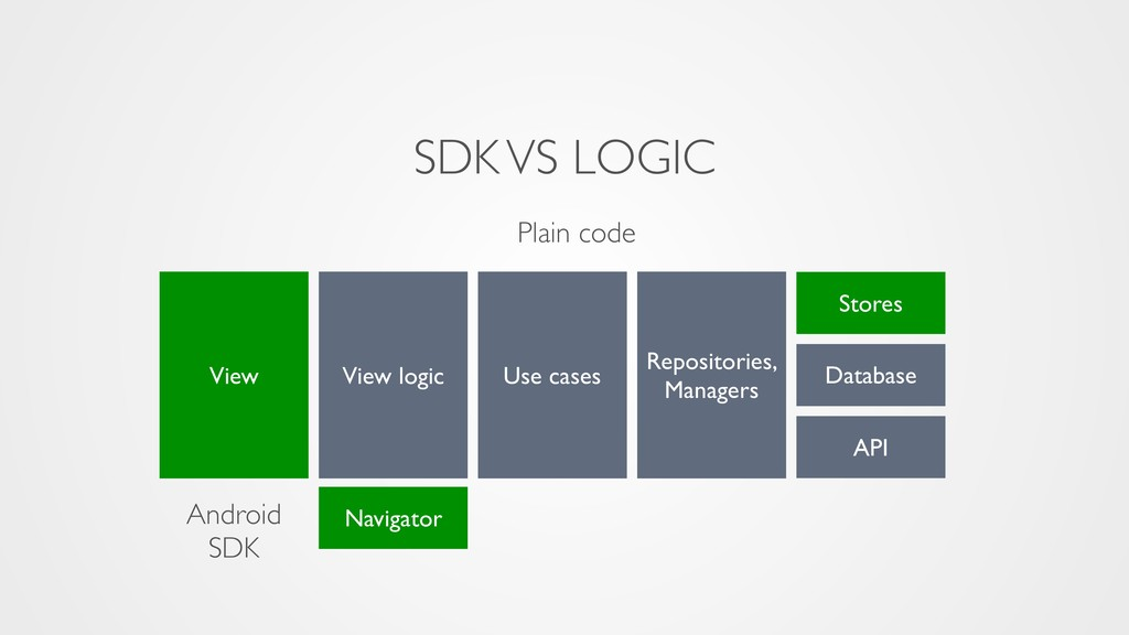 SDK VS LOGIC Android SDK Plain code View Stores...