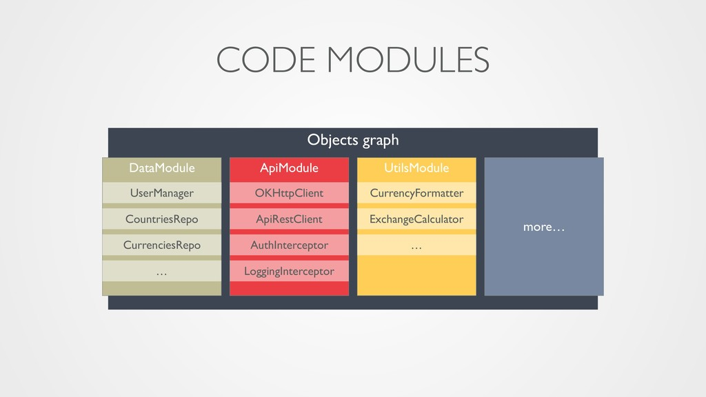 Objects graph CODE MODULES ApiModule DataModule...