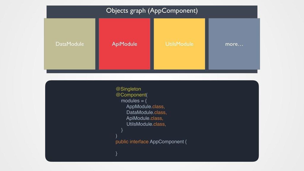 Objects graph (AppComponent) ApiModule DataModu...