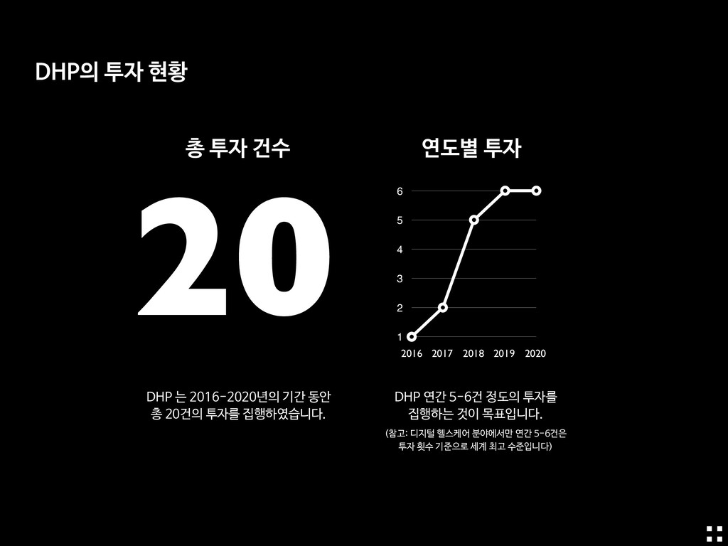 총 투자 건수 연도별 투자 20 0 1 2 3 4 5 6 2016 2017 2018 ...