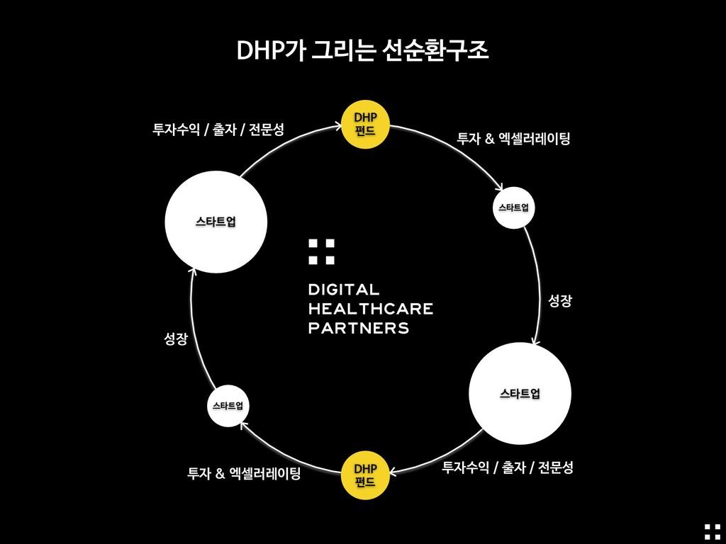 스타트업 DHP  펀드 DHP가 그리는 선순환구조 스타트업 스타트업 스타트업 투자 &...