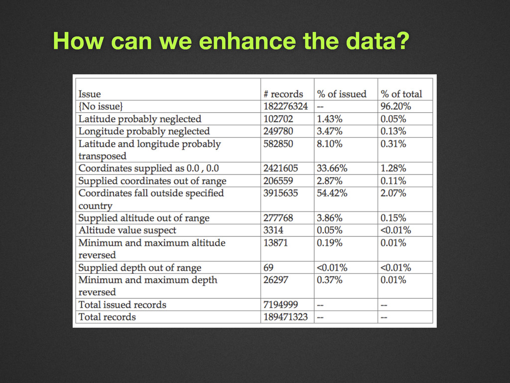 How can we enhance the data?