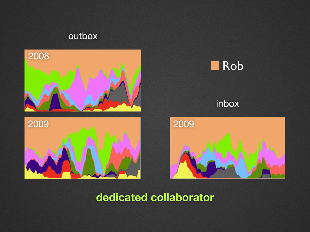 outbox inbox 2009 2008 Rob 2009 dedicated colla...