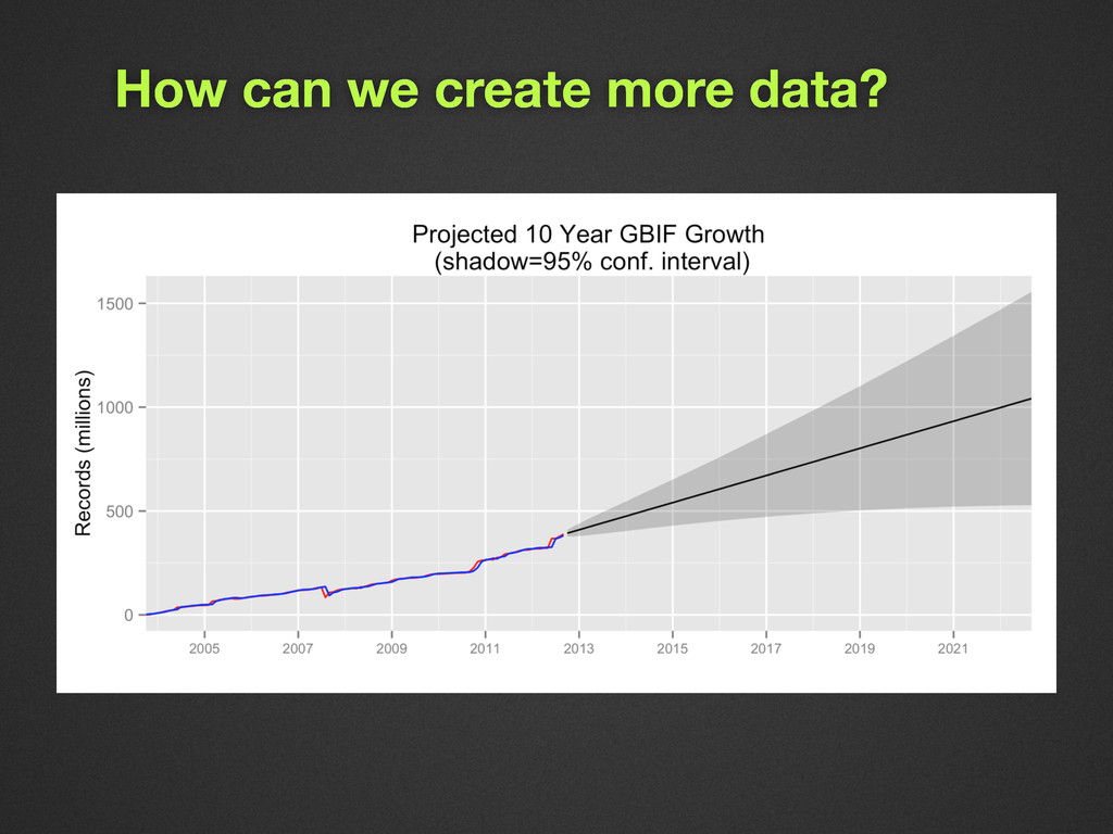 How can we create more data?