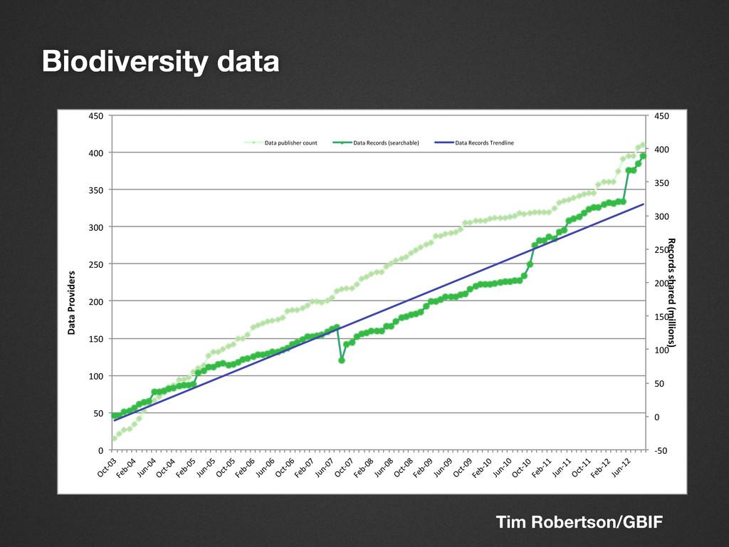 Biodiversity data !50$ 0$ 50$ 100$ 150$ 200$ 25...