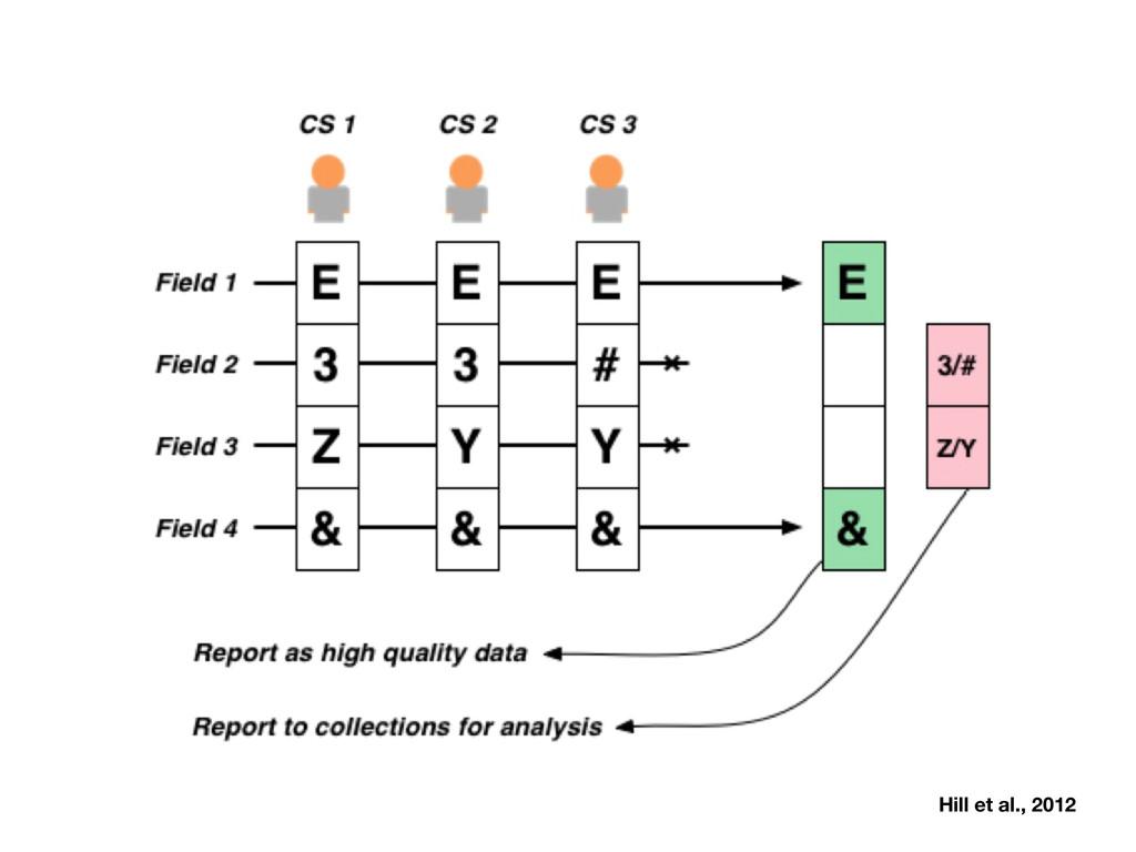 Hill et al., 2012