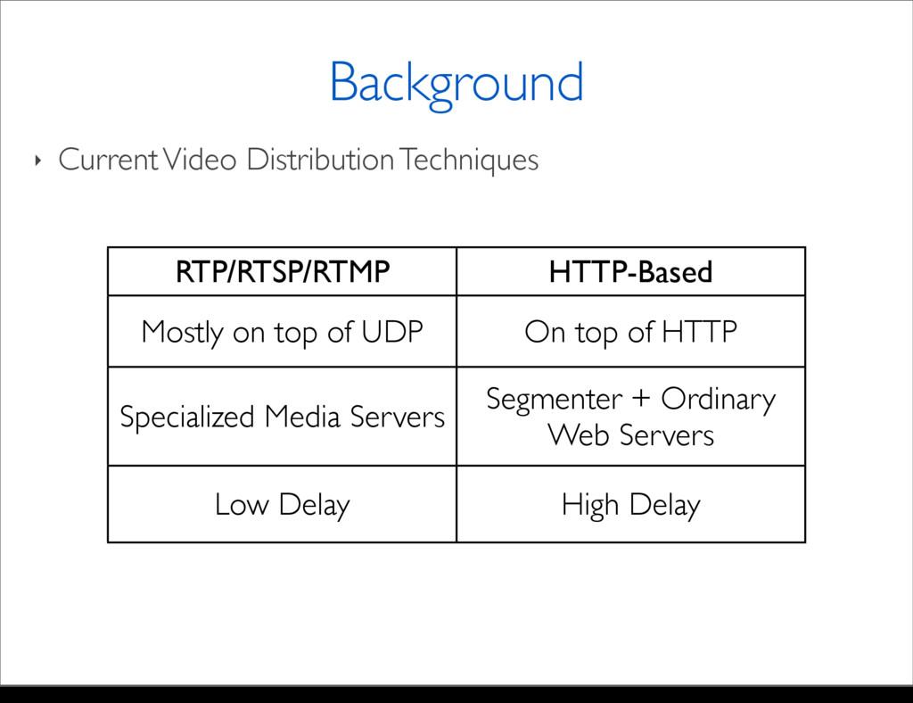 ‣ Current Video Distribution Techniques Backgro...