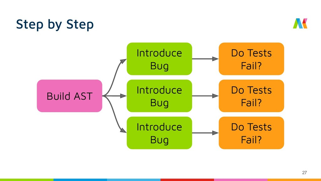 Step by Step Build AST Introduce Bug Do Tests F...