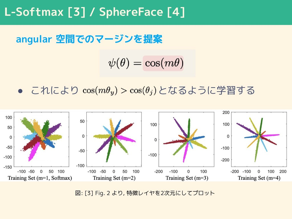 L-Softmax [3] / SphereFace [4] angular 空間でのマージン...