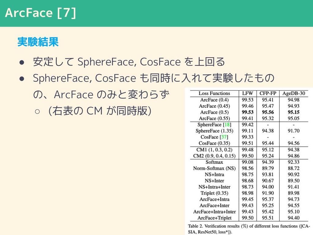 ArcFace [7] 実験結果 ● 安定して SphereFace, CosFace を上回...