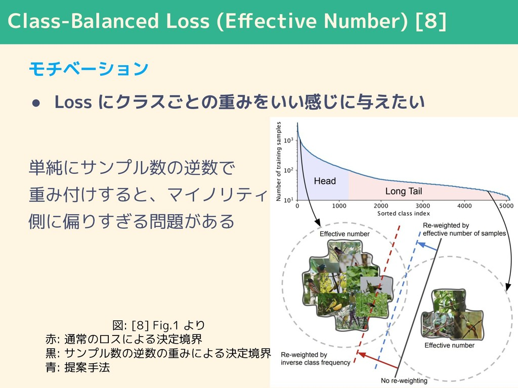 Class-Balanced Loss (Effective Number) [8] モチベーシ...