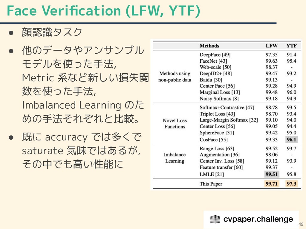 Face Verification (LFW, YTF) 49 ● 顔認識タスク ● 他のデータ...