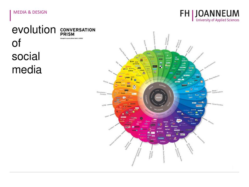 MEDIA & DESIGN evolution of social media